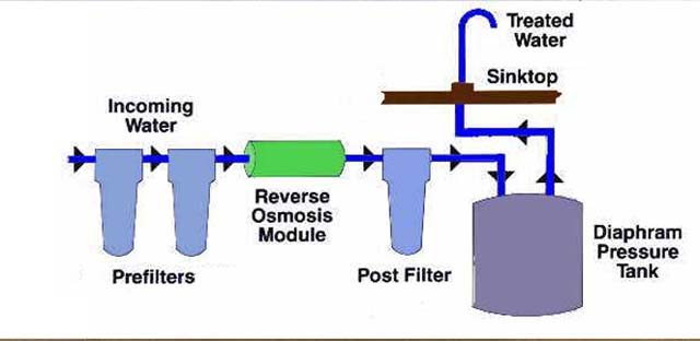 How Does Reverse Osmosis Work Psi Water Filters
